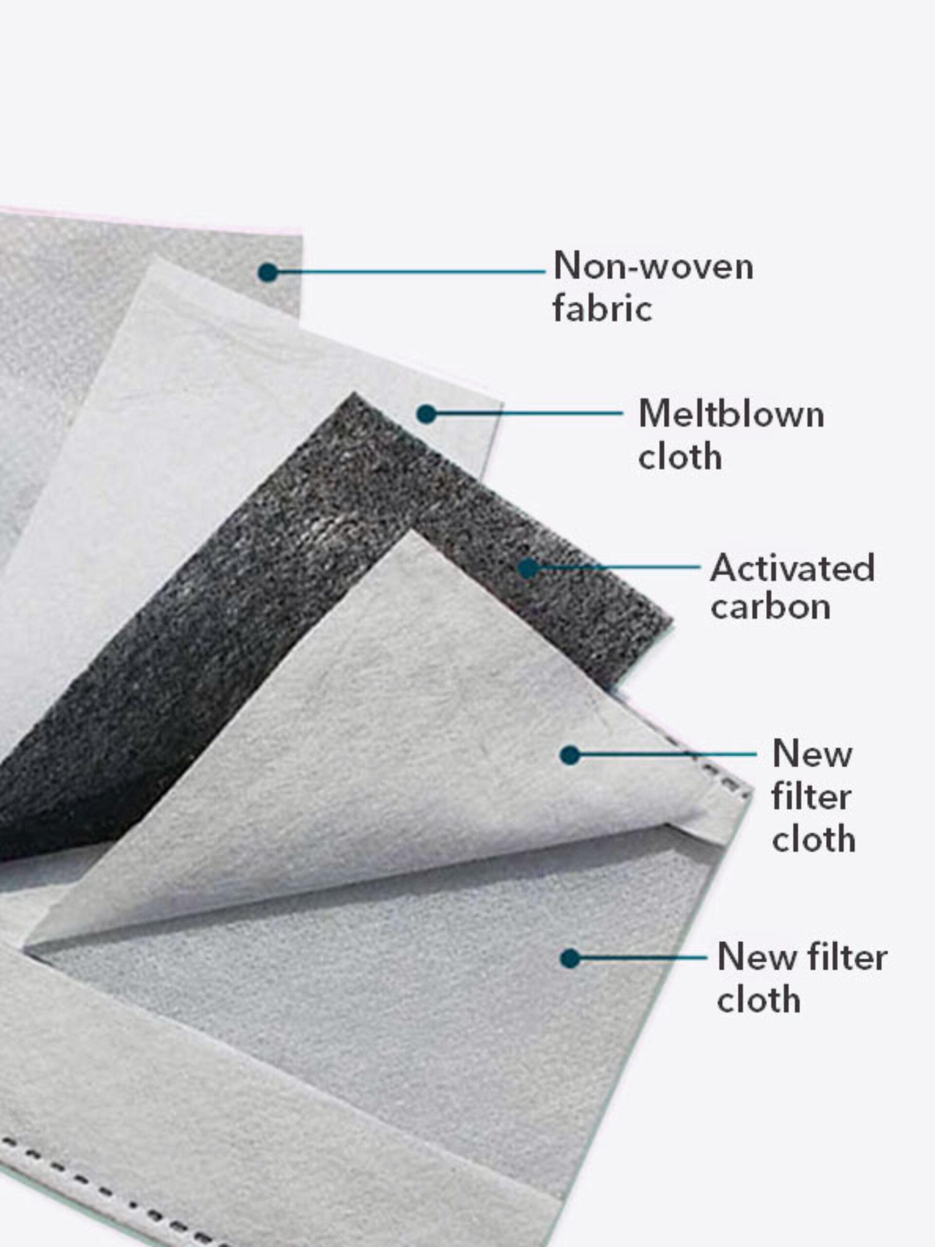 Schutzmasken Mit Ersatzfilter Bestellen Filterlagen
