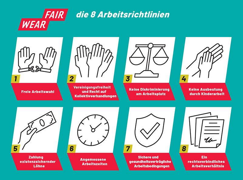 Fair Wear Foundation Arbeitsrichtlinien